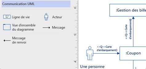 diagramme de communication uml exemple cr 233 er un diagramme de communication uml support office