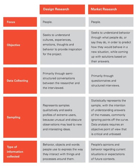 design thinking research methods the two design and types of on pinterest