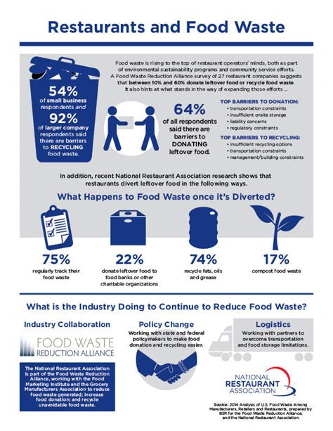 Mba Degree Waste Of Time by 3 Reasons The Food Industry Sends So Much To The Dumpster