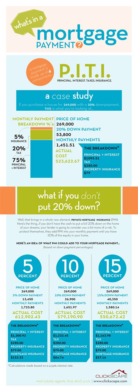 25 infographics for buying a home real estate