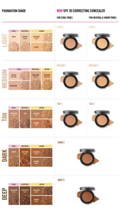 In Jar 2 Ml Mac Pro Longwear Concealer 1000 images about loot on concealer