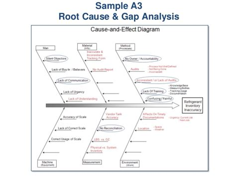 root cause analysis sle sle of root cause analysis report 28 images sle of