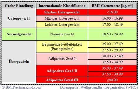 bmi tabelle bmi