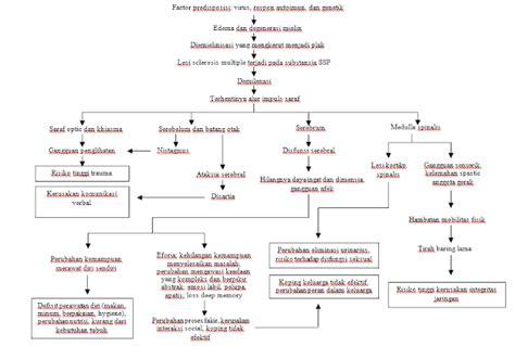 Pengobatan Ejakulasidini Secara Permanen K 1 asuhan keperawatan gastroenteritis askep sclerosis