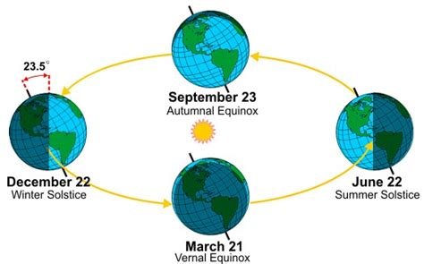 earth seasons diagram vernal equinox busting the myth of balancing eggs