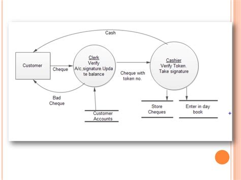 how to create dfd context diagram data flow diagram for revenue cycle exle