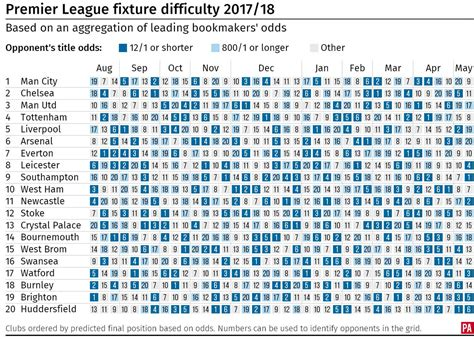 epl table and fix efl fixtures when are each club s tough and easy matches