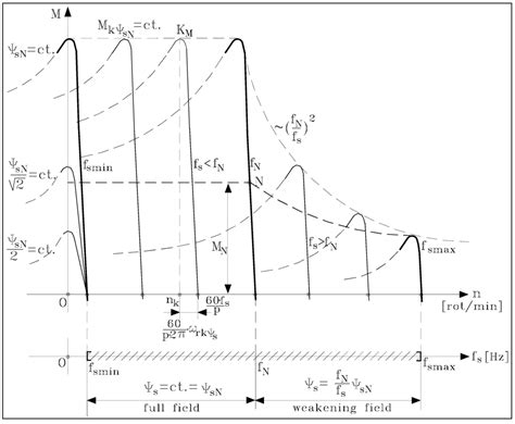 variable frequency operation of induction motor sustainability free text sustainability aspects of energy conversion in modern high
