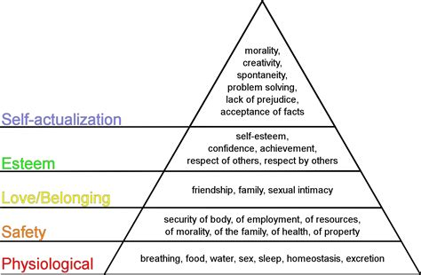 maslow s hierarchy of needs an islamic perspective the middle road