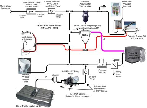 Rv Plumbing Schematic water line schematic get free image about wiring diagram