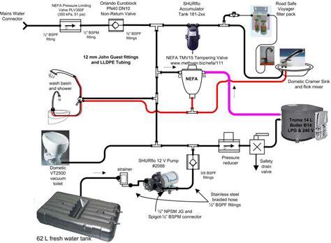 rv plumbing diagram wiring diagram list