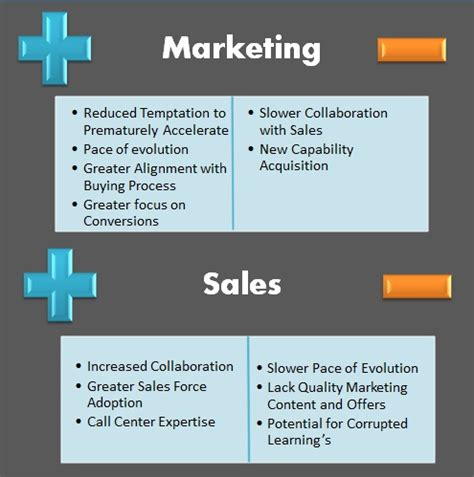 Best Mba Programs For Sales And Marketing In India by Sales Or Marketing Which Is The Best Home For Lead