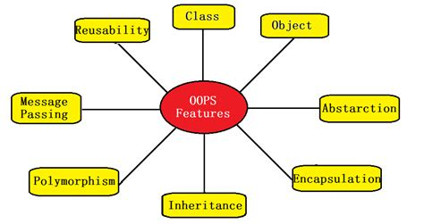 java tutorial oops concepts javacompile object oriented programming features