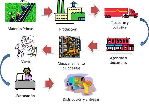 mi organizacion empresa marzo 2011 - Cadena De Suministro Q Es