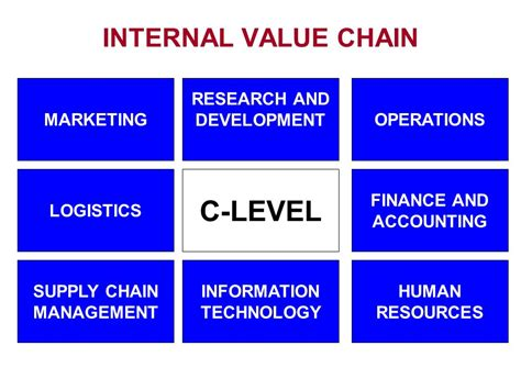 Mba In Accounting And Information Technology Management by Supply Chain Management Ppt