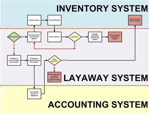 retail flowchart retail inventory process flow chart pictures to pin on