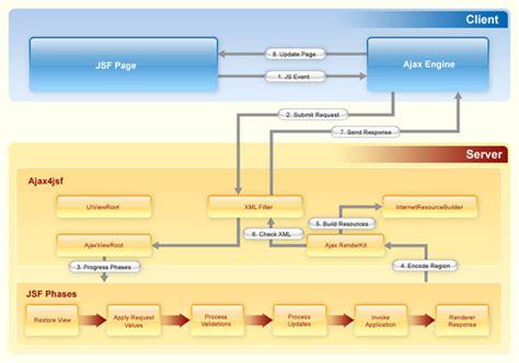 layout primefaces exle primefaces diagram javascript choice image how to guide