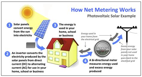 design is how it works meaning net metering explained heliopower