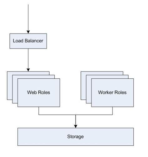 web worker pattern application architectures in windows azure part 2