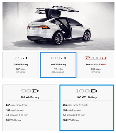 How Much Does A Tesla Cost To Buy Tesla Introduces Range Model S X 100d Capable Of