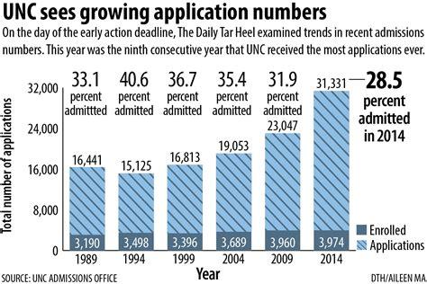 Uncc Mba Application Deadlines by Application Deadline Unc