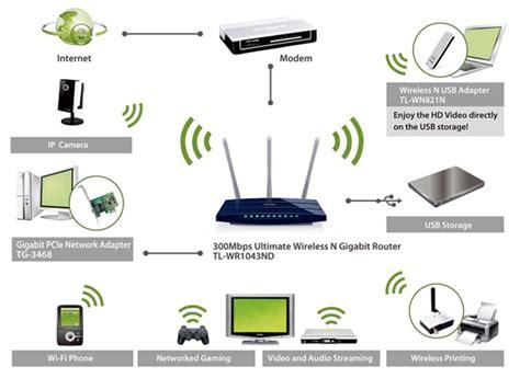 Router Wifi Jarak Jauh jual tp link wireless n gigabit router tl wr1043nd router consumer wireless murah tp link