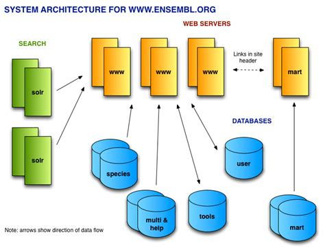 what is a system architecture diagram diagram architecture system gallery how to guide and