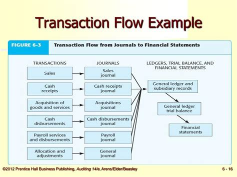 flow statement objectives objectives of flow statement objectives of the