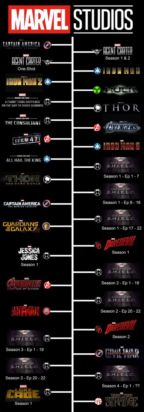 film marvel timeline marvel studios chronological timeline movies thor captain