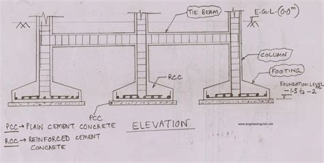 aging in place house plans structural features for a new salient features of foundation construction