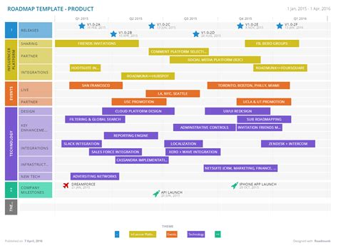 free product roadmap template sle product road map template
