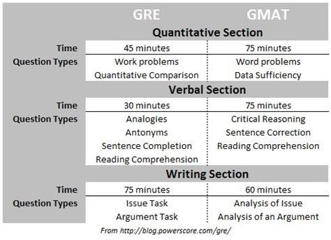 Gre For Mba Quora by What Is The Difference Between The Cat And Gmat Syllabus