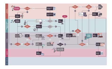 recruitment workflow business process diagram bpmn 1 2 hiring process