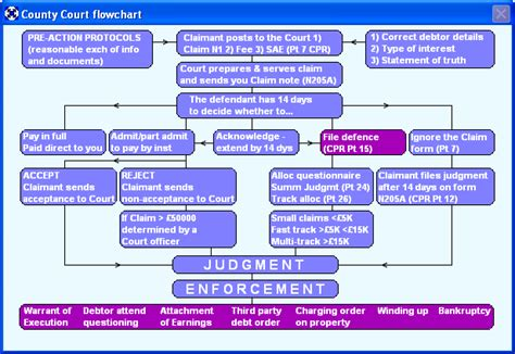 civil procedure discovery flowchart discovering the ideal lawyer for you