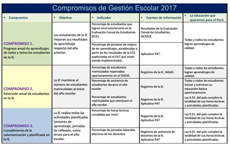 convocatoria coar 2017 convocatoria coar minedu para el 2017
