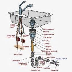Kitchen Sink Faucet Parts Diagram Kitchen Sink Plumbing Parts Assembly Kitchen Sink Plumbing Sinks Kitchens And