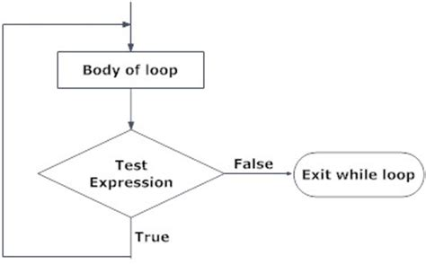 flowchart do while loop an introduction to c programming language code with c