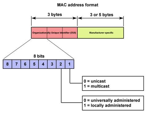 Mac Address Lookup Ieee Image Gallery Mac Address Identifier