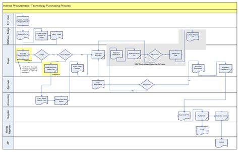 swimlane excel template pin swimlane diagram template on