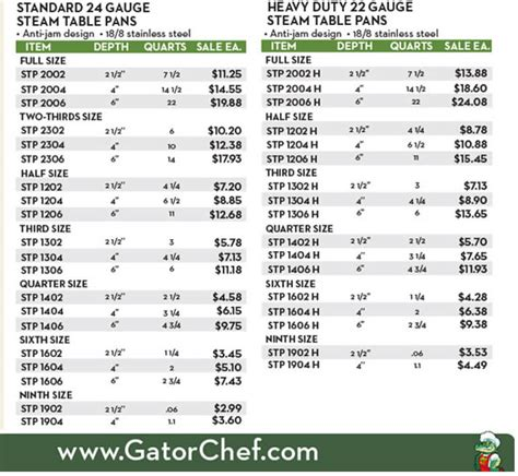 steam table pan size chart gator chef restaurant supply flyer 2014 steam table pans