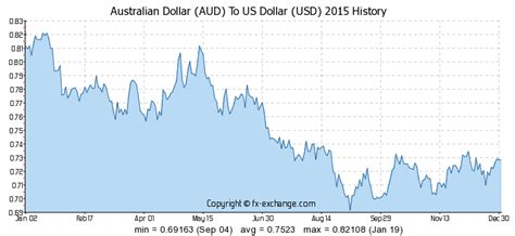 currency converter over time australian dollar aud to us dollar usd history foreign