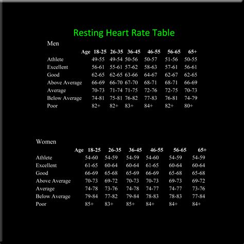 resting rate 187 archive 187 resting rate chart