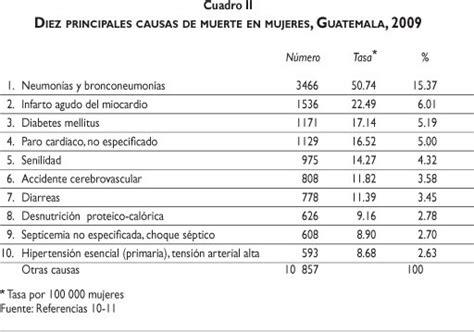 gua total de los sistema de salud de guatemala