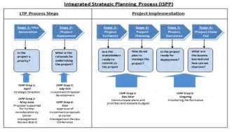 audit strategic plan template audit of agency s term planning process