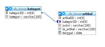 membuat query pada mysql fungsi create relation pada table mysql kursus web