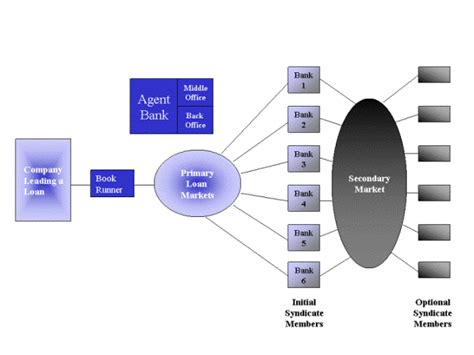 loan syndication process diagram introduction to basics of syndicated loans ipleaders