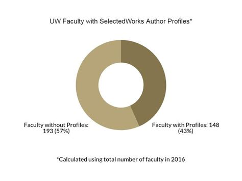 Mba 6941 Unit V Scholarly Activity by Uw Tacoma Profiles In Research Promoting Open Access To