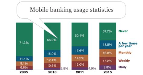 mobile banking usage just because banking customers are satisfied doesn t