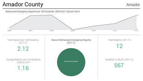 Amador County Office Of Education by Type In A Selpa Or County Here