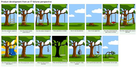 project management swing tire swing cartoon project management memes